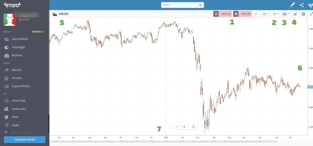 grafico trading etoro