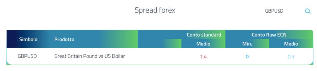 Spread FP Markets su GBP/USD