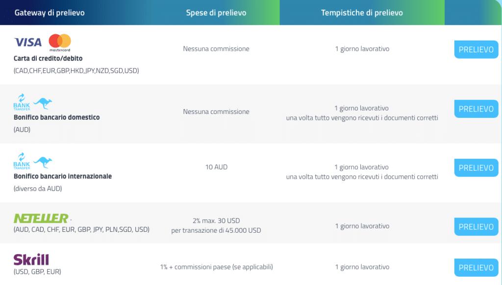 Commissioni e tempi dei prelievi su FP Markets